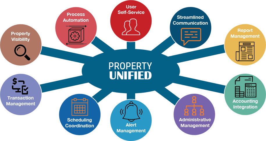 Property Management Solutions. What Is A Fire Science Degree. Oil Change Middletown Ct Online College In Mn. Sex Channels On Dish Tv Freedom Laser Therapy. Hard Money Lender San Diego Tubs For Seniors